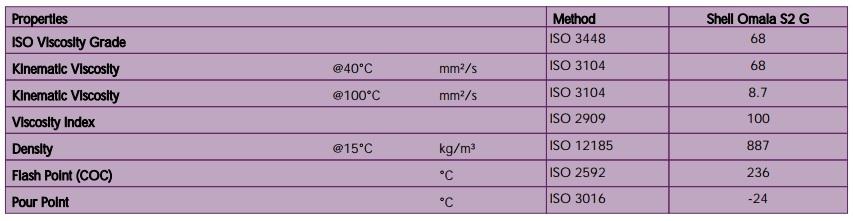 Shell Omala S2G data