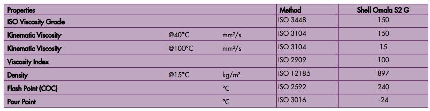 Shell Omala S2 G150 data sheet